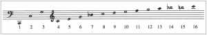 Baroque natural trumpet harmonic series (blackened notes are out of tune)