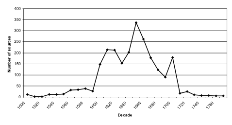 Fig. 1. Total Number of Sources by Decade