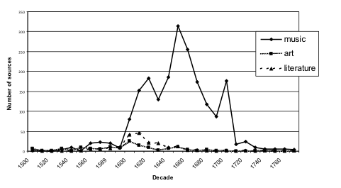Fig. 2. Number of Sources by Decade and Type