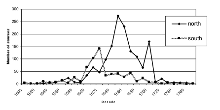 Fig. 3. Northern and Sourthern Sources Contrasted by Number of Sources by Decade
